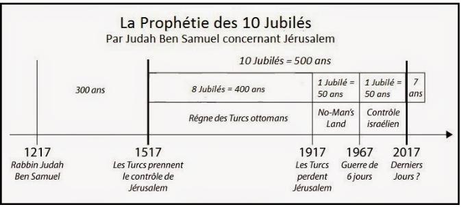 La prophétie des 10 jubilés.png