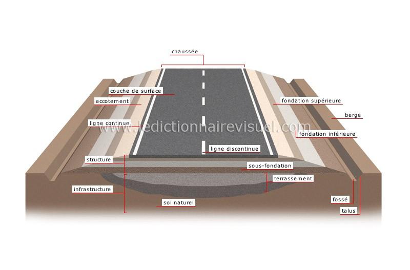 diff rence entre voie route et chauss e auto moto forum fr. Black Bedroom Furniture Sets. Home Design Ideas