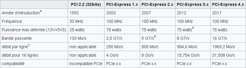 5aaade90e0b2c_HardwarePCI-EHistoriqueNormesetDbits.PNG.87e64f54e67508225a28188a97dc115c.PNG